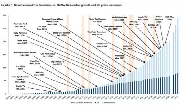高盛将Netflix股票在12个月的目标价从420美元下调到了360美元