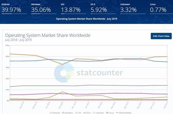 华为鸿蒙2020年全球份额将达2% 将超越Linux