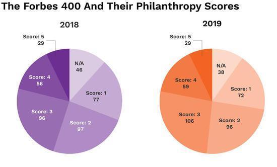 美国最新慈善排行榜出炉 巴菲特以388亿美元高居榜首