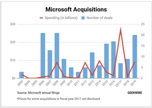 微软2019财年斥资91亿美元完成20次收购 其中以斥资75亿美元收购GitHub规模最大