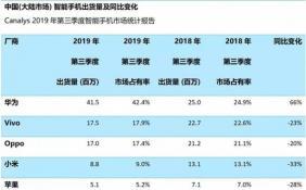 Q3华为手机大陆市场出货量大增66% 苹果小米OV仍受挫