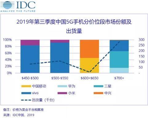 IDC:vivo在第三季度中国5G手机市场份额排名第一