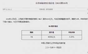 央行开展4000亿元MLF操作 利率从3.3%下调至3.25%