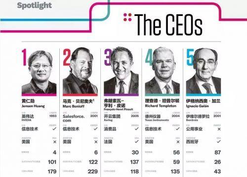 2019年全球百佳CEO榜单正式公布 中国仅马化腾入选
