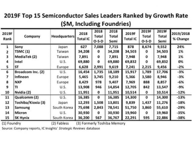 2019半导体厂商排名预估:英特尔将再次成为最大的半导体供应商