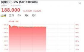 阿里巴巴港股成交额破100亿港元 涨近7%