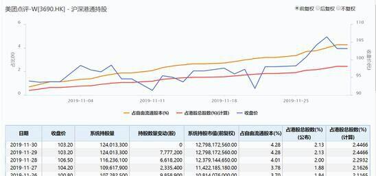美团点评股价再度大涨4% 市值6234亿港元