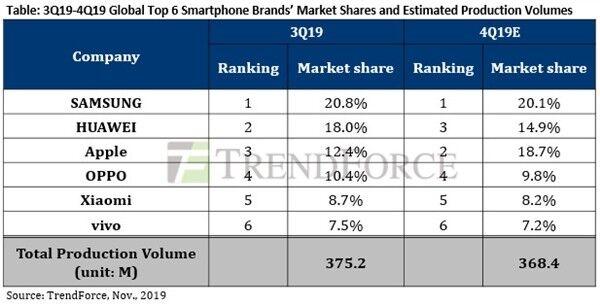 iPhone 11系列助力苹果或重返全球智能手机市场第二的位置