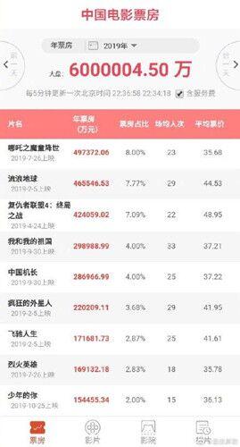 2019中国内地电影票房破600亿 你贡献多少?