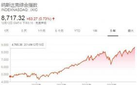 美国股市三大股指周四均上涨 再创新高
