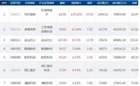 科创板今日65只个股上涨 新上市的芯源微较发行价大涨139.15%