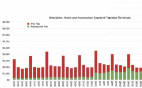 报告预测AirPods季度收入将超苹果在2007年iPod鼎盛时期的40亿美元的季度收入