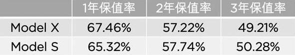特斯拉Model X电动车保值率名列前茅 3年残值超50%