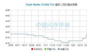 NAND闪存单月涨幅接近20% SSD硬盘价格全面上涨