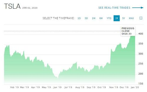 特斯拉股价去年上涨85美元 新年第一个交易日上涨近12美元