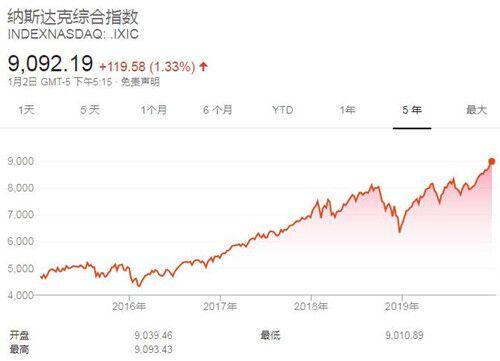 美股2020年开门红再创新高 道琼斯工业指数上涨330.36点