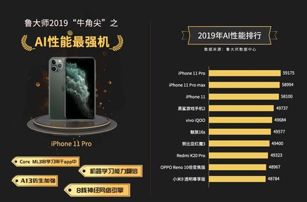 2019年手机AI性能榜出炉 iPhone 11系列独揽前三甲