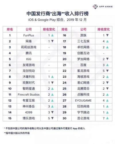 2019中国出海发行商收入排行:趣加游戏FunPlus连续10个月夺冠