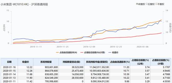 小米午后股价拉升涨近7% 市值突破3100亿港元