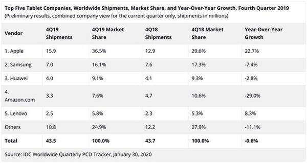 苹果遥遥领先:iPad称霸平板市场 产品线即将更新