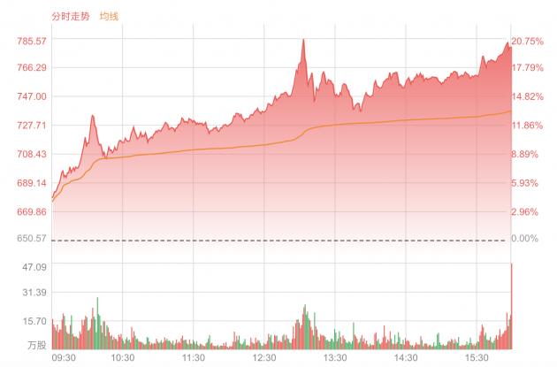 纽约股市三大股指3日上涨 特斯拉暴涨近20%