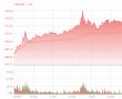 纽约股市三大股指3日上涨 特斯拉暴涨近20%_业界_骄阳网