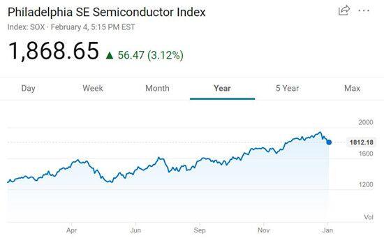 美国三大股指周二全线上涨 费城半导体指数大涨3.12%