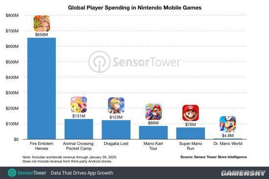任天堂手游在全球市场现已经积累收入超10亿美元