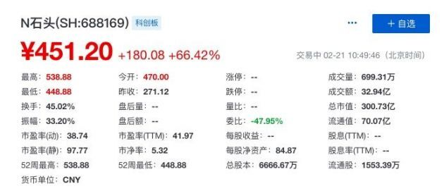 小米生态链企业石头科技科创板上市 发行价271.12元/股