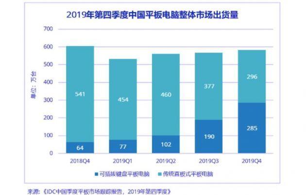 IDC:2019年第四季度中国平板电脑市场出货量同比降3.9%
