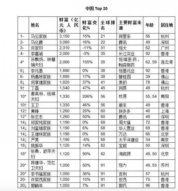 胡润全球富豪榜:马云成中国首富 马化腾位居第二