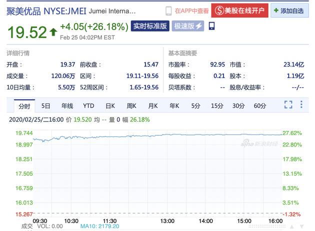 聚美优品达成私有化交易最终协议 周二股价大涨26%