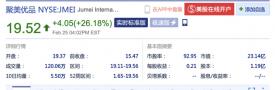 聚美优品达成私有化交易最终协议 周二股价大涨26%_创业_骄阳网