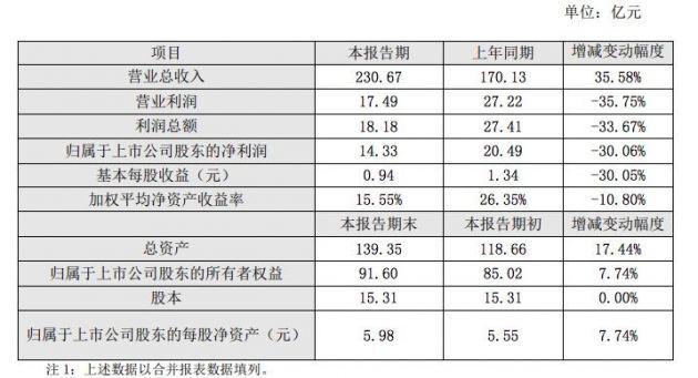 申通快递2019年全年实现营业收入230.67亿元 同比增长35.58%