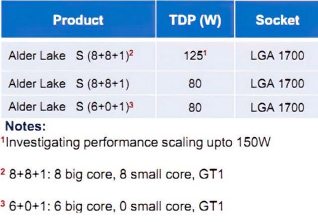 英特尔Alder Lake桌面处理器曝光 将采用LGA 1700接口