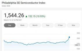 美国三大股指周五全线上涨 苹果股价上涨11.98%