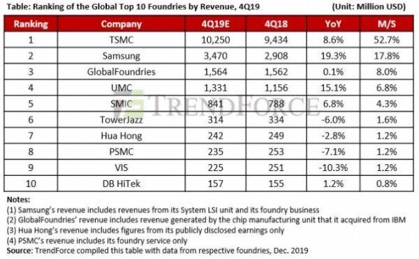 韩媒:台积电2月份的销售额增长53.4% 市值再次超过三星电子