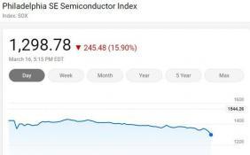 美股周一暴跌再次经历熔断 纳指跌逾12%