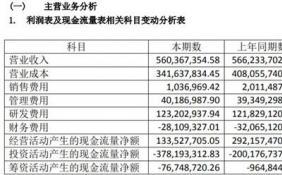 晶方科技2019年实现营收5.06亿元 同比下降1.04%