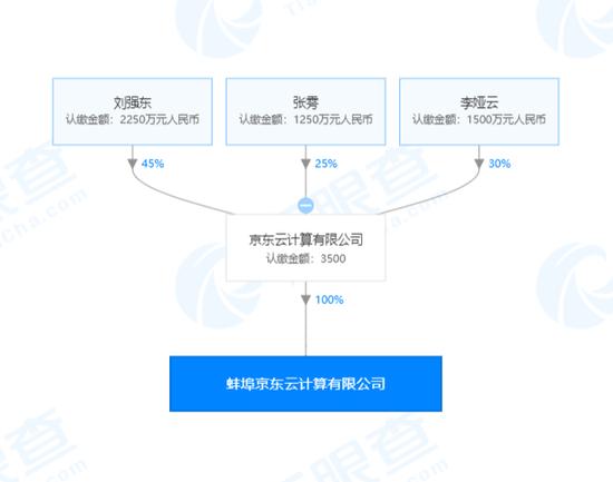 京东云出资3500万元再成立新公司 本月已累计成立3家