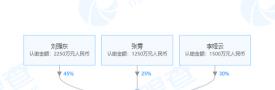 京东云出资3500万元再成立新公司 本月已累计成立3家_创业_骄阳网