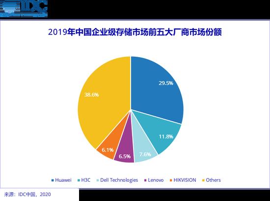 华为在2019年企业级存储市场出货份额达到29.5%