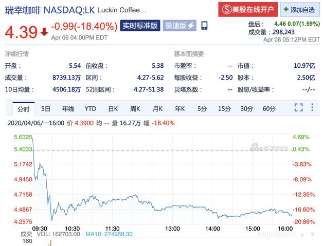 周一瑞幸股价再次大跌 当前市值为10.97亿美元