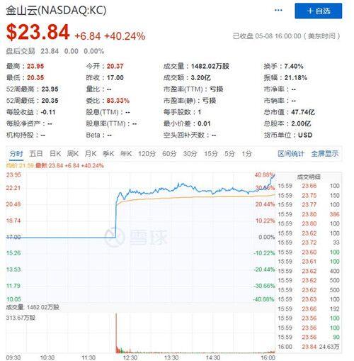 金山云美国IPO发行价为每股17美元 首日股价大涨40.24%
