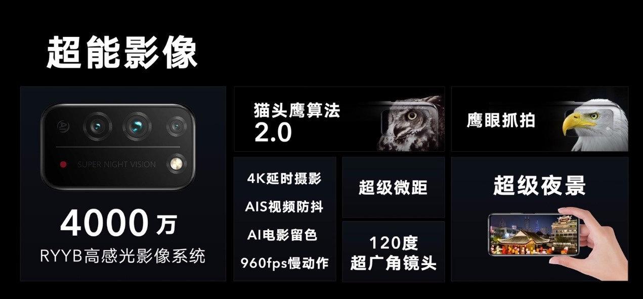 新款荣耀X10手机采用4000万RYYB高感光后摄模组:是RYYB但不仅是RYYB