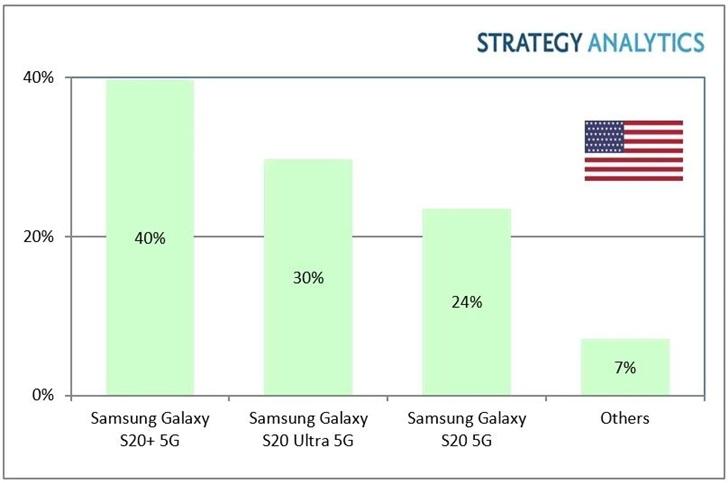 三星 Galaxy S20+成为美国最畅销的5G智能手机 三星已主导美国5G手机市场
