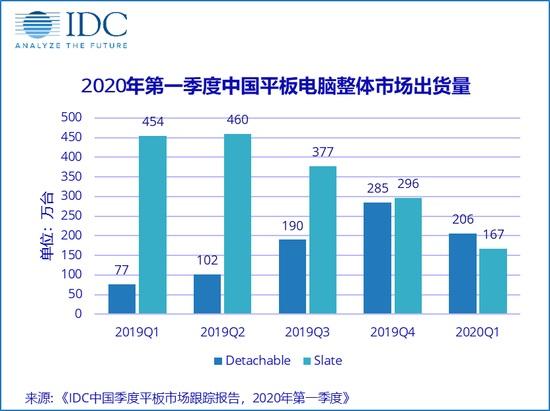 国际数据公司:Q1度中国平板电脑市场出货量约373万台