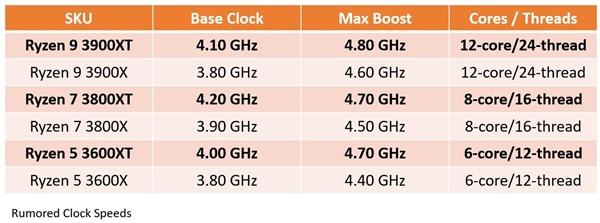 锐龙3000XT频率曝光:12核心24线程 最高加速4.8GHz