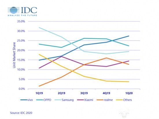 2020年Q1印尼手机市场:vivo市场占有率最高 前五名国产厂商占四个