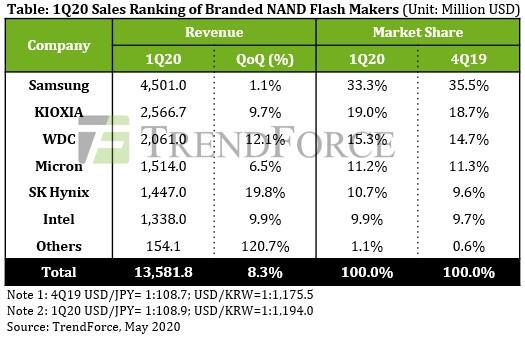NAND闪存厂商的营收均有所增长 最新市场排名出炉